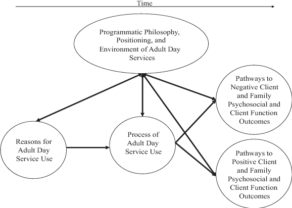 Fig. 1. Conceptual model: the process of adult day service use.
