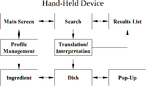 Figure 1 for A Hand-Held Multimedia Translation and Interpretation System with Application to Diet Management