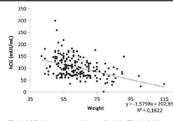 Figure 1 from Human chorionic gonadotropin (hCG) plasma levels at
