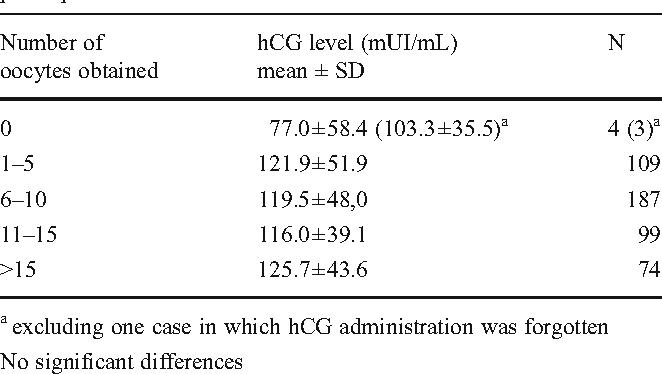 Table 1 from Human chorionic gonadotropin (hCG) plasma levels at