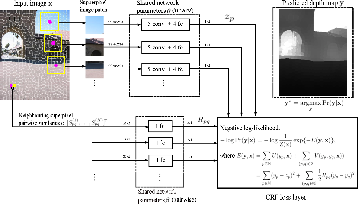 Figure 1 for Deep Convolutional Neural Fields for Depth Estimation from a Single Image