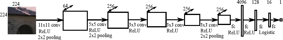 Figure 3 for Deep Convolutional Neural Fields for Depth Estimation from a Single Image