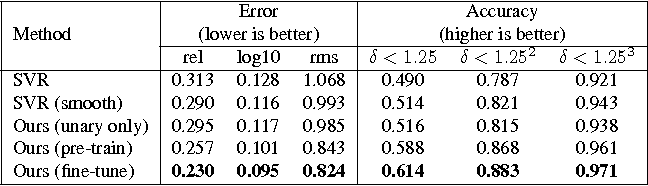 Figure 4 for Deep Convolutional Neural Fields for Depth Estimation from a Single Image