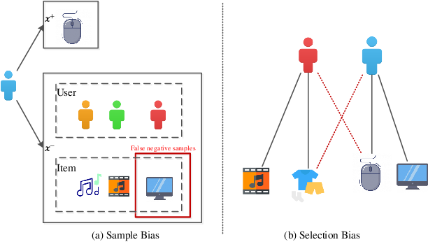 Figure 1 for Contrastive Learning for Recommender System
