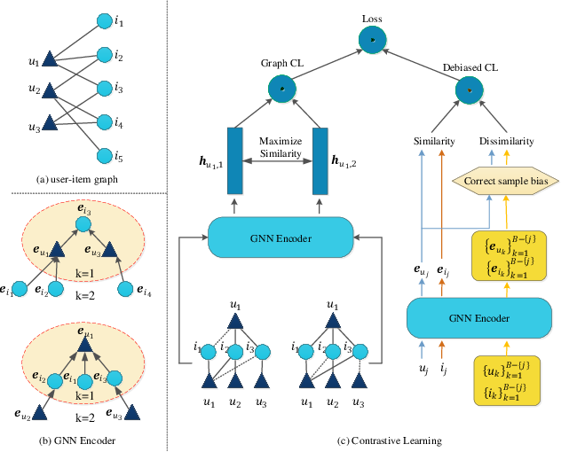Figure 3 for Contrastive Learning for Recommender System