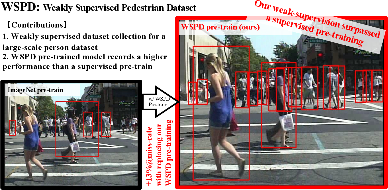 Figure 1 for Weakly Supervised Dataset Collection for Robust Person Detection