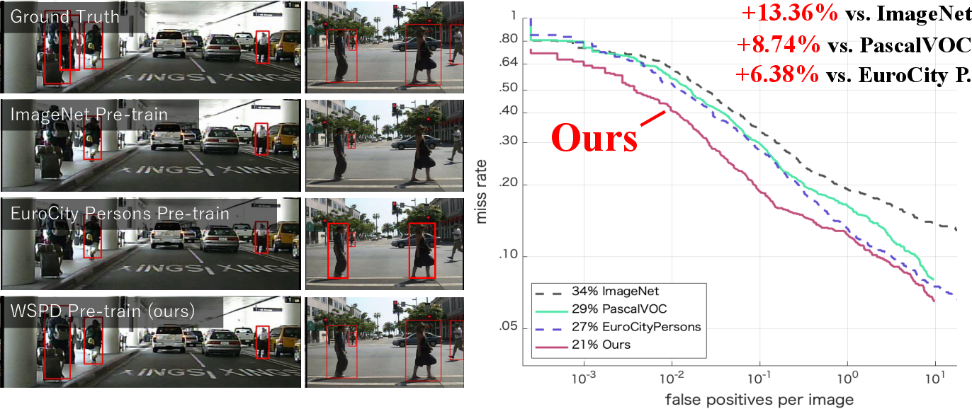 Figure 3 for Weakly Supervised Dataset Collection for Robust Person Detection