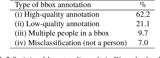 Figure 4 for Weakly Supervised Dataset Collection for Robust Person Detection