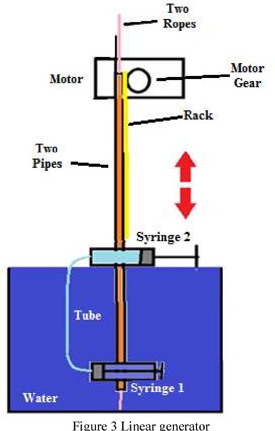 figure 3 from gravity and buoyancy powered clean water pipeBuoyancy Diagram Buoyancy Generator Sketch #7