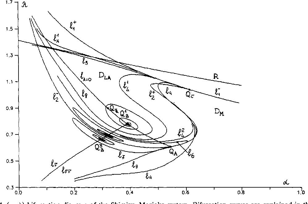 a (a, a) bifurcation diagram of the shimizu-