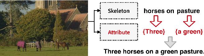Figure 1 for Skeleton Key: Image Captioning by Skeleton-Attribute Decomposition