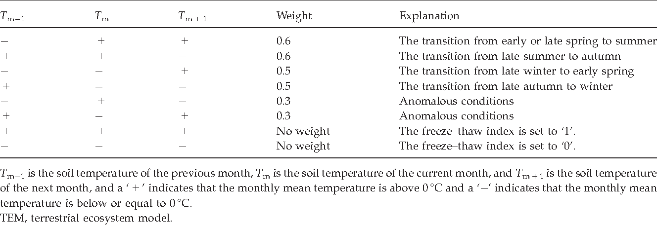 PDF] Importance of recent shifts in soil thermal dynamics on