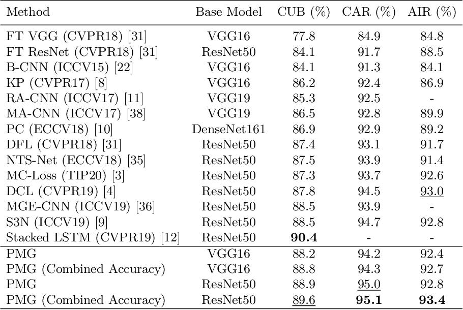 Figure 2 for Fine-Grained Visual Classification via Progressive Multi-Granularity Training of Jigsaw Patches