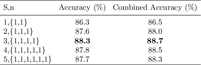 Figure 4 for Fine-Grained Visual Classification via Progressive Multi-Granularity Training of Jigsaw Patches