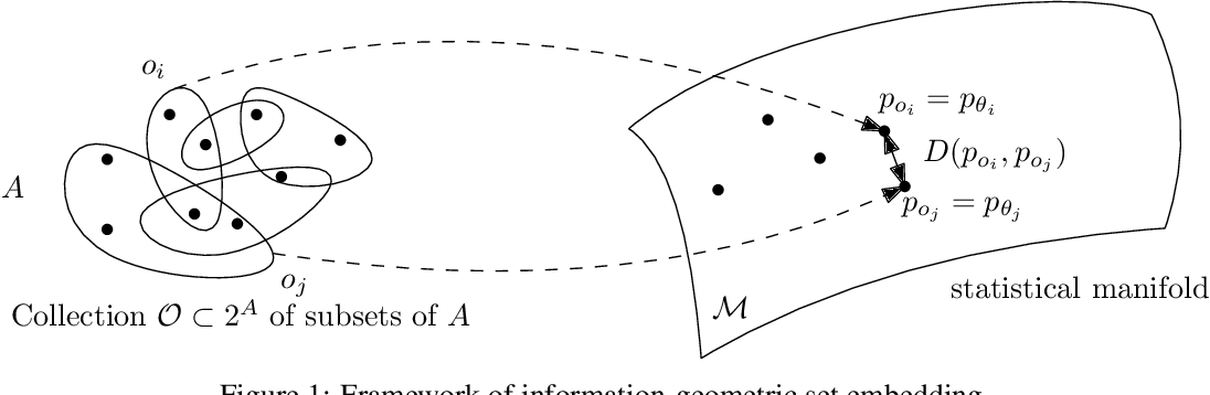 Figure 1 for Information-Geometric Set Embeddings (IGSE): From Sets to Probability Distributions