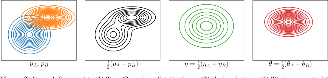 Figure 3 for Information-Geometric Set Embeddings (IGSE): From Sets to Probability Distributions