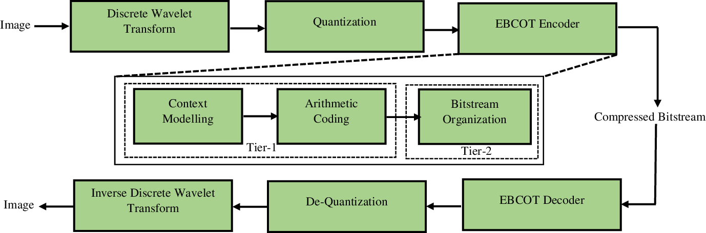 Figure 1 for Remote Sensing Image Scene Classification with Deep Neural Networks in JPEG 2000 Compressed Domain