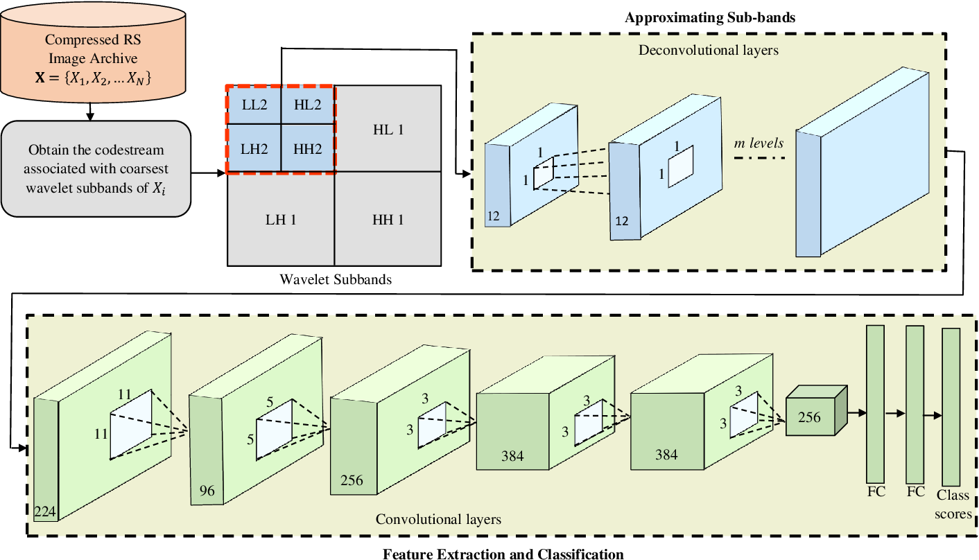 Figure 2 for Remote Sensing Image Scene Classification with Deep Neural Networks in JPEG 2000 Compressed Domain