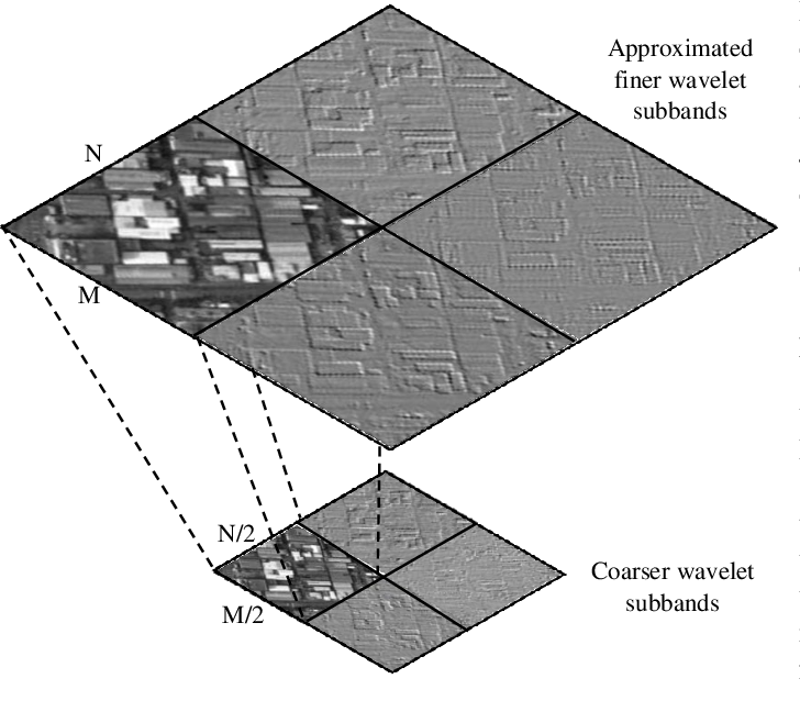 Figure 3 for Remote Sensing Image Scene Classification with Deep Neural Networks in JPEG 2000 Compressed Domain