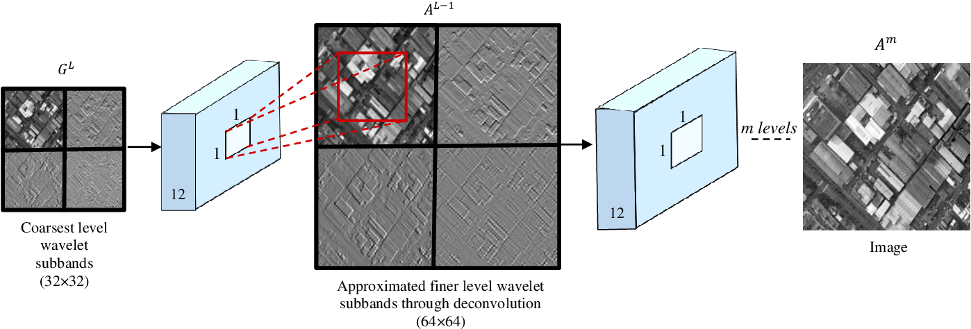 Figure 4 for Remote Sensing Image Scene Classification with Deep Neural Networks in JPEG 2000 Compressed Domain