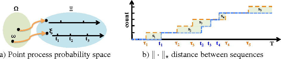 Figure 1 for Wasserstein Learning of Deep Generative Point Process Models
