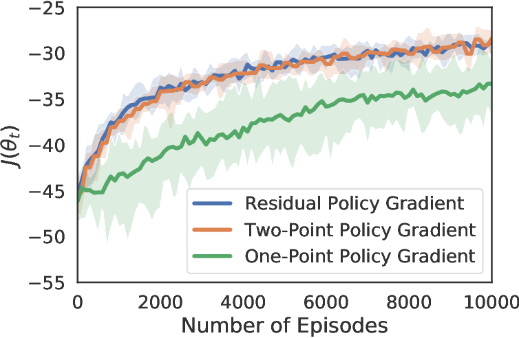Figure 3 for Improving the Convergence Rate of One-Point Zeroth-Order Optimization using Residual Feedback