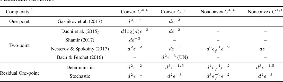Figure 1 for Improving the Convergence Rate of One-Point Zeroth-Order Optimization using Residual Feedback