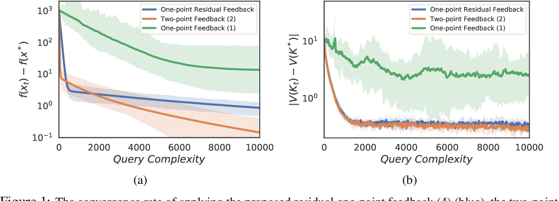 Figure 2 for Improving the Convergence Rate of One-Point Zeroth-Order Optimization using Residual Feedback