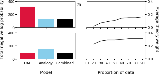 Figure 3 for Analogy as Nonparametric Bayesian Inference over Relational Systems