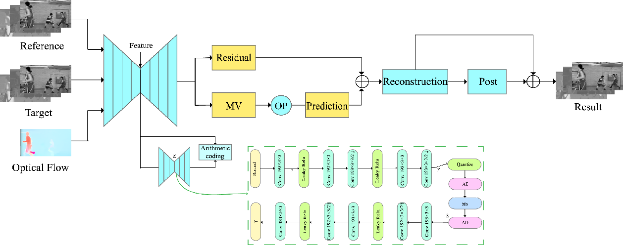 Figure 1 for End-to-end Optimized Video Compression with MV-Residual Prediction