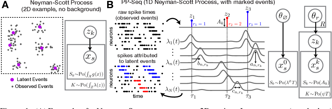Figure 1 for Point process models for sequence detection in high-dimensional neural spike trains