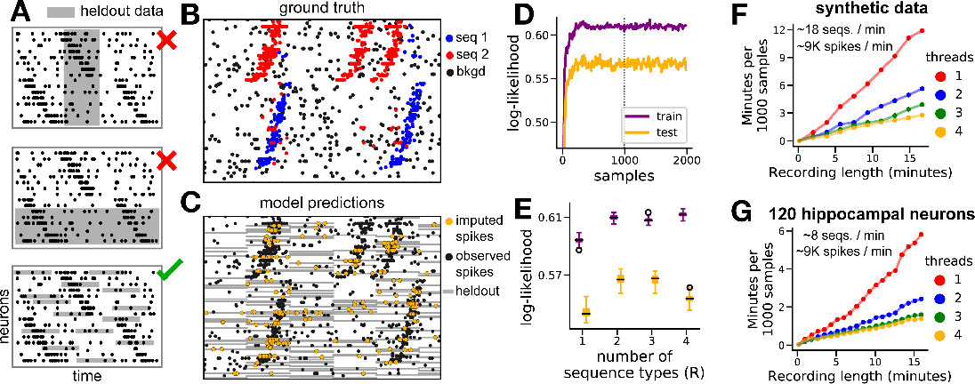 Figure 2 for Point process models for sequence detection in high-dimensional neural spike trains