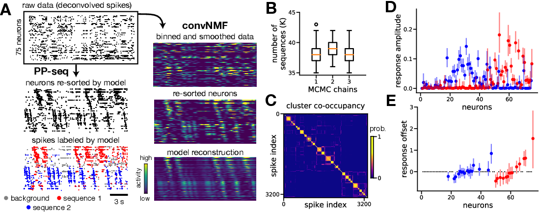 Figure 3 for Point process models for sequence detection in high-dimensional neural spike trains