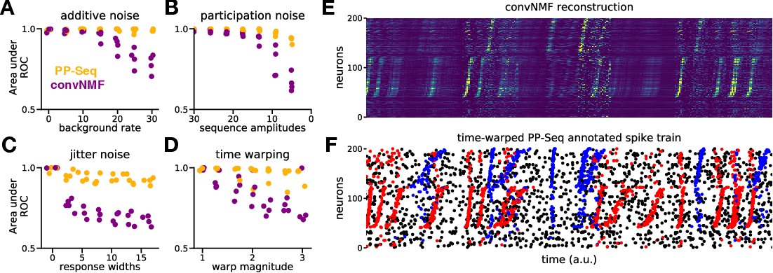 Figure 4 for Point process models for sequence detection in high-dimensional neural spike trains