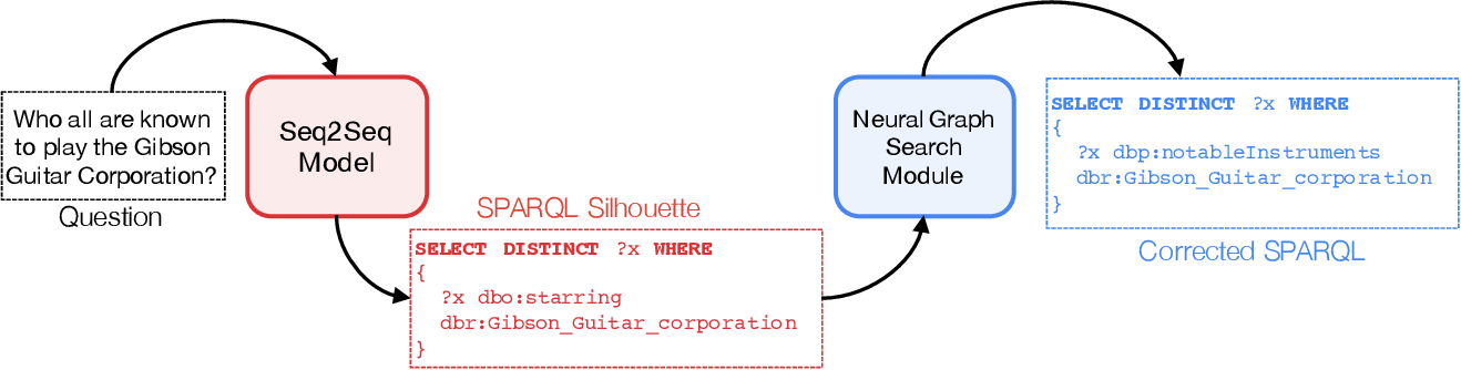 Figure 1 for Knowledge Graph Question Answering via SPARQL Silhouette Generation