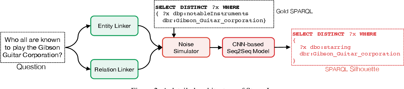 Figure 4 for Knowledge Graph Question Answering via SPARQL Silhouette Generation