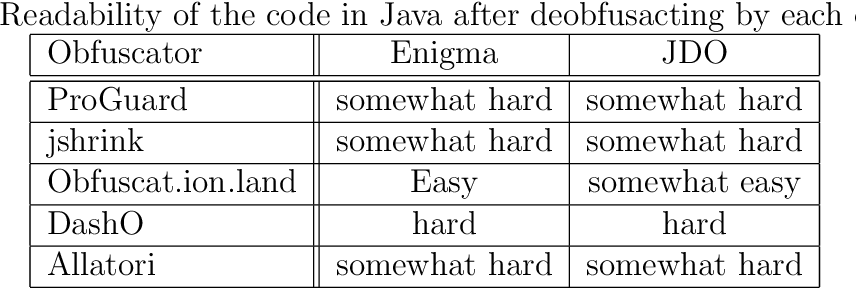 PDF] Difference in code obfuscation between different