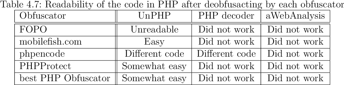 PDF] Difference in code obfuscation between different programming