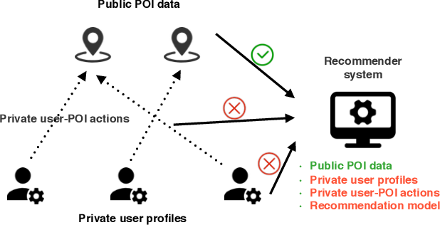 Figure 1 for Practical Privacy Preserving POI Recommendation
