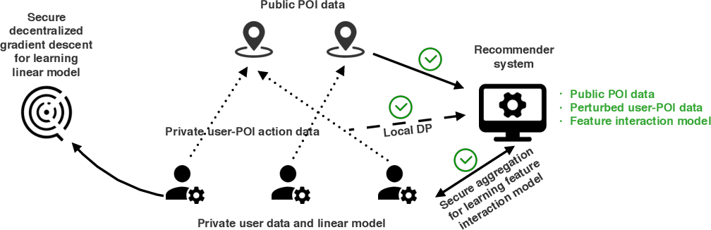 Figure 3 for Practical Privacy Preserving POI Recommendation