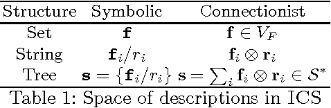 Figure 1 for Compositional Distributional Cognition