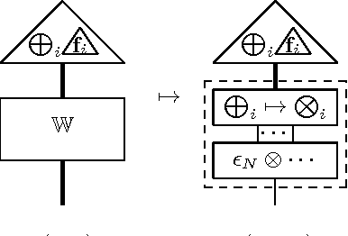 Figure 2 for Compositional Distributional Cognition