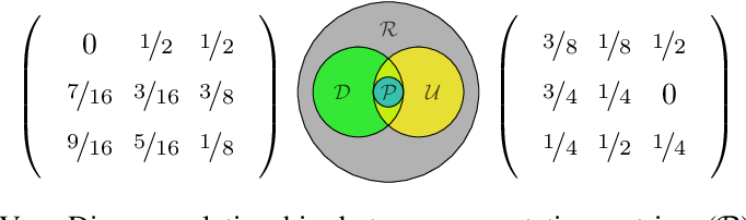 Figure 3 for Stochastic Optimization of Sorting Networks via Continuous Relaxations