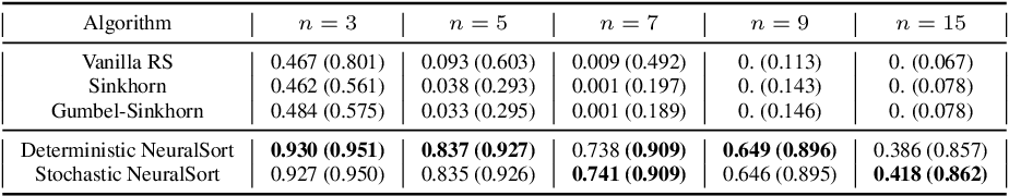 Figure 2 for Stochastic Optimization of Sorting Networks via Continuous Relaxations