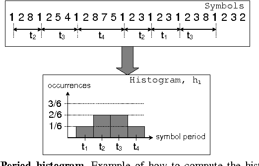 Figure 2 From A Symbol Based Approach To Gait Analysis From