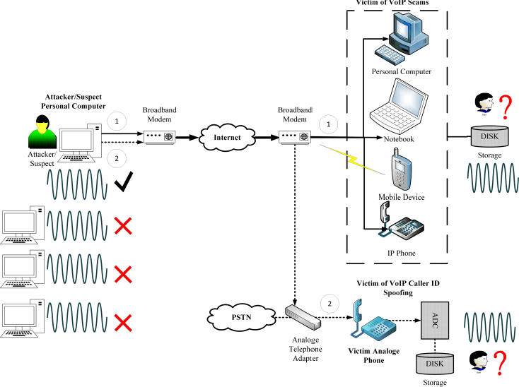 Fig 1. General Scenario diagram on VoIP Pear-to-Pear call initiated from PC, possible VoIP scams and tracking scenario.