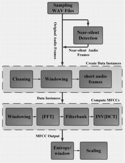 Fig 2. Flow chart of the proposed feature extraction.