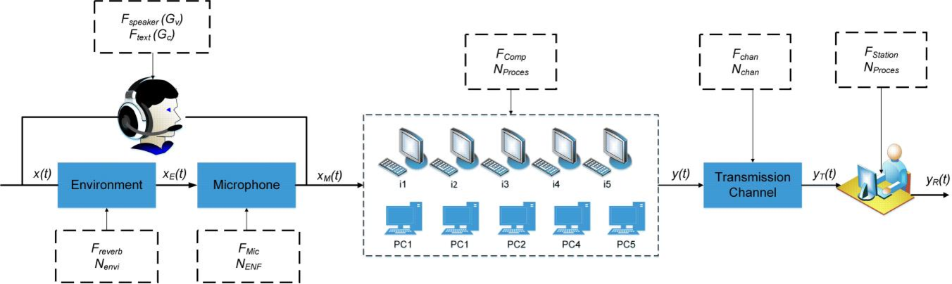 Fig 4. A control system model for VoIP call recoding process.