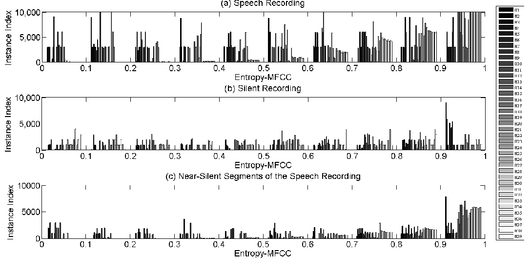 Fig 6. Histogram of Entropy-MFCC Features Extracted from Call Recordings During Skype VoIP Communication with Desktop PCs.