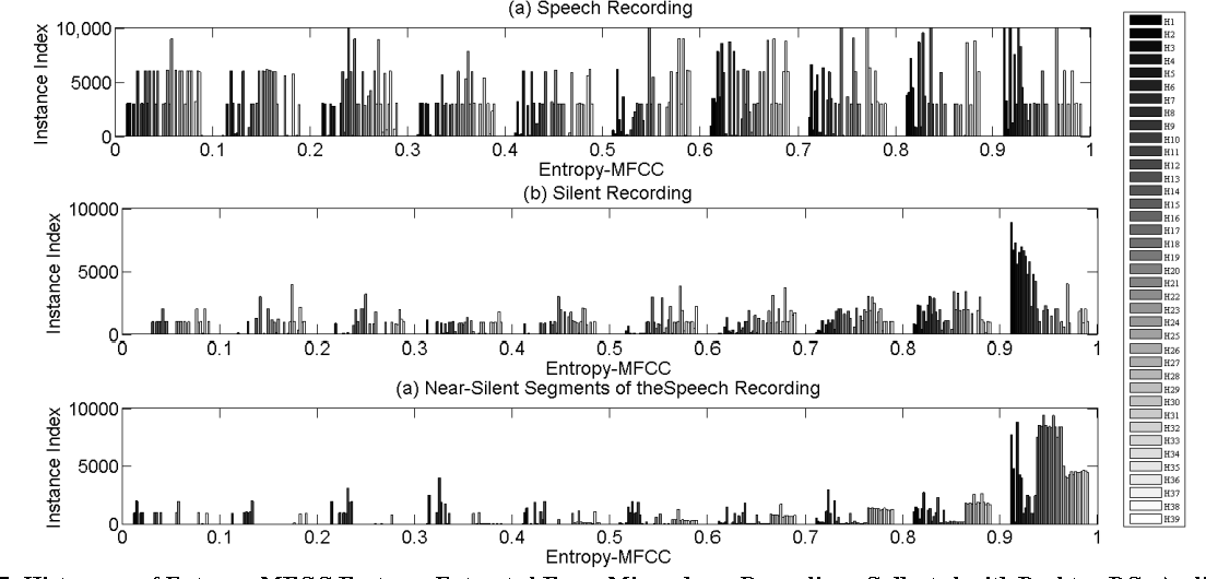 Fig 7. Histogram of Entropy-MFCC Features Extracted From Microphone Recordings Collected with Desktop PCs Audio Sound Recorder.